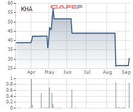 Khahomex (KHA) chia cổ tức bằng tiền tỷ lệ 67%, cổ phiếu KHA tăng trần 2 phiên liên tiếp - Ảnh 1.