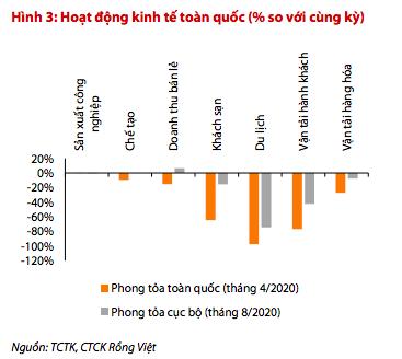 Chứng khoán Rồng Việt: GDP nửa cuối năm 2020 có thể tăng trưởng đến 3% - Ảnh 1.
