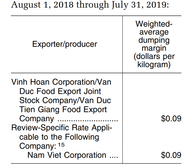Vĩnh Hoàn và Navico chịu thuế 0,09 USD/kg khi xuất khẩu vào Mỹ - Ảnh 1.