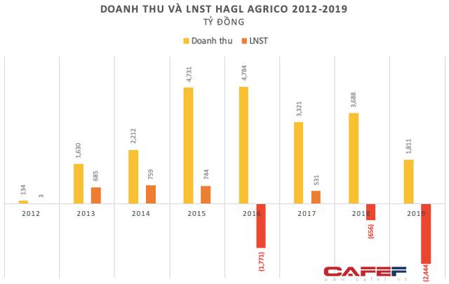 HAGL Agrico (HNG): Nhìn lại thập niên đầy thăng trầm và những cái giá phải trả của bầu Đức - Ảnh 2.