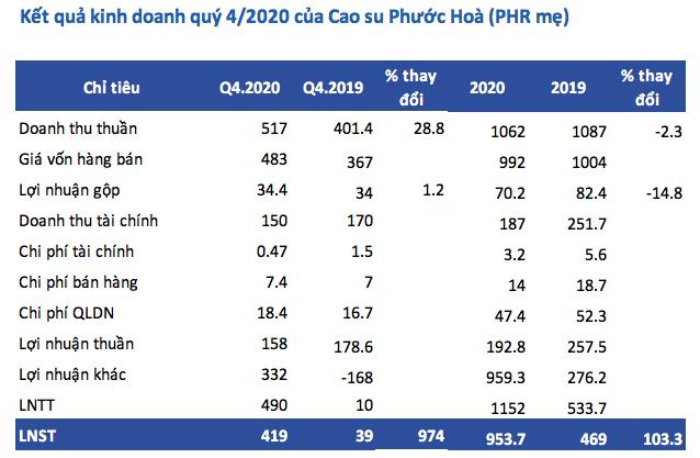 Công ty mẹ Cao su Phước Hòa (PHR): Quý 4 lãi 419 tỷ đồng cao gấp 10 lần cùng kỳ - Ảnh 1.