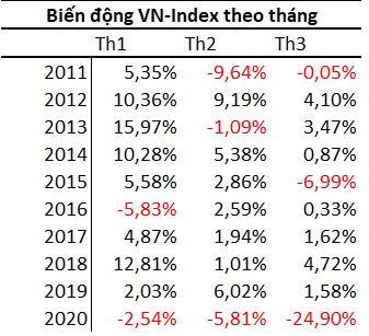 Chứng khoán Việt Nam có xác suất tăng mạnh nhất trong năm vào quý 1 - Ảnh 2.
