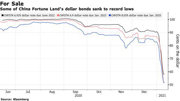 Một công ty bất động sản lớn sắp vỡ nợ, nhà đầu tư Trung Quốc rơi vào thế ngàn cân treo sợi tóc - Ảnh 1.