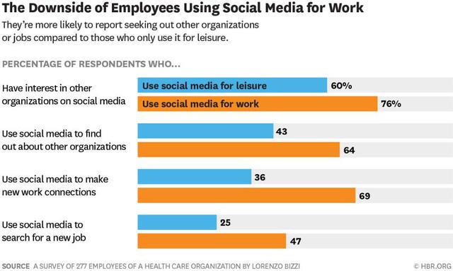 Khi dân công sở dùng mạng xã hội tại văn phòng: Làm việc hết mình hơn, nhưng cũng dễ nghỉ việc hơn! - Ảnh 1.