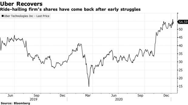 Masayoshi Son vội vã rút khỏi Uber, bán ra 2 tỷ USD giá trị cổ phiếu ngay khi vừa phục hồi  - Ảnh 1.