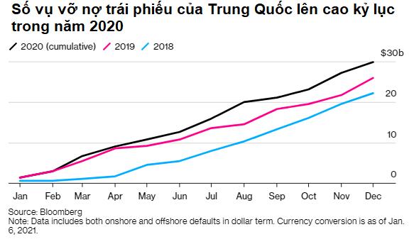 Bloomberg: Trung Quốc sẽ tiếp tục vỡ nợ kỷ lục trong năm 2021 - Ảnh 1.