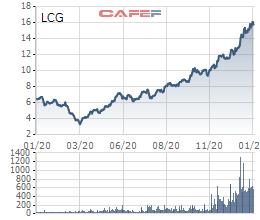 """Chứng khoán sôi động, cựu sếp """"gạch"""" Prime chi trăm tỷ mua cổ phiếu TCM, LCG - Ảnh 2."""