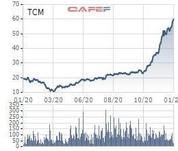 """Chứng khoán sôi động, cựu sếp """"gạch"""" Prime chi trăm tỷ mua cổ phiếu TCM, LCG - Ảnh 1."""