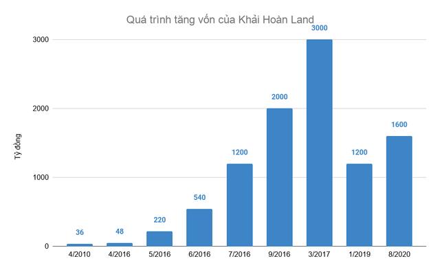 Khải Hoàn Land: Lời lãi khiêm tốn dù tăng vốn phi mã từ 48 tỷ lên 1.600 tỷ với tham vọng vượt qua Đất Xanh, Hưng Thịnh về môi giới - Ảnh 2.