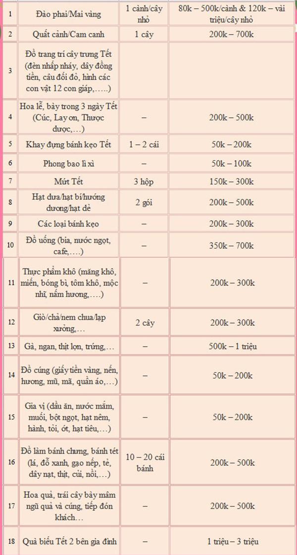 Đây là 5 mẹo chi tiêu tiết kiệm đảm bảo hiệu quả tức thì cho những ngày gần Tết - Ảnh 2.