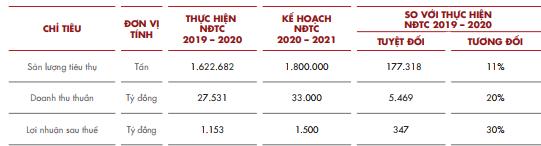 Hoa Sen Group (HSG) đặt mục tiêu lãi sau thuế 1.500 tỷ đồng năm tài chính 2020-2021 - Ảnh 1.