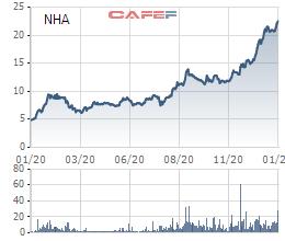 Cổ phiếu NHA lập đỉnh trước thềm Đô thị Nam Hà Nội chuyển sàn niêm yết sang HoSE - Ảnh 1.
