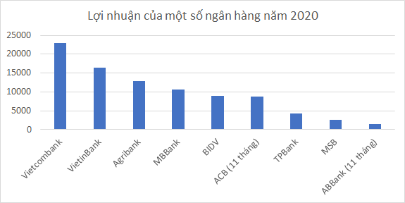 Đằng sau con số lợi nhuận khủng của các nhà băng năm 2020 - Ảnh 1.