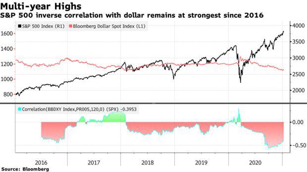Bloomberg: Từ hầm trú ẩn an toàn, đồng USD trở thành khoản đặt cược không thể thiếu với nhà đầu tư  - Ảnh 1.