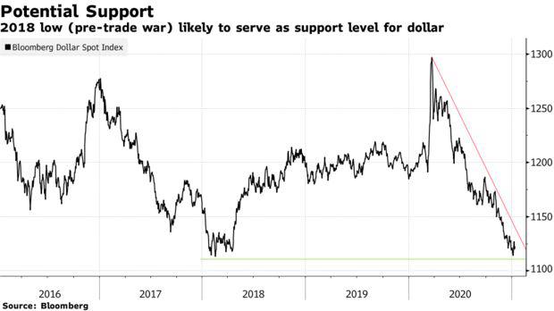 Bloomberg: Từ hầm trú ẩn an toàn, đồng USD trở thành khoản đặt cược không thể thiếu với nhà đầu tư  - Ảnh 2.