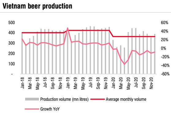 SSI Research: Ngành bia phải đến năm 2022 mới hồi phục hoàn toàn, 2 ông lớn Sabeco và Heineken vẫn miệt mài chạy đua - Ảnh 2.