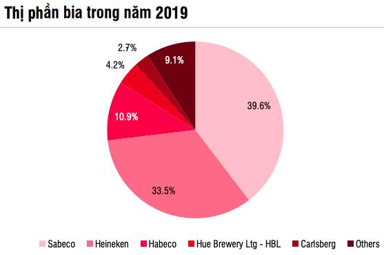 SSI Research: Ngành bia phải đến năm 2022 mới hồi phục hoàn toàn, 2 ông lớn Sabeco và Heineken vẫn miệt mài chạy đua - Ảnh 3.