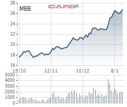 Tổng Công ty Bảo Minh muốn bán toàn bộ cổ phiếu MBB - Ảnh 1.