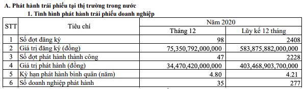 Năm 2020, doanh nghiệp hút 403.469 tỷ đồng vốn từ kênh trái phiếu - Ảnh 1.