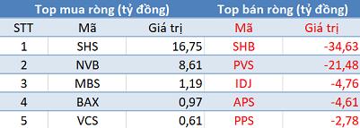 Phiên 18/1: Khối ngoại tiếp tục bán ròng hơn 600 tỷ đồng, tập trung HPG, SSI - Ảnh 2.