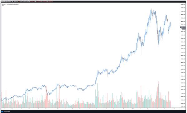"""Bitcoin có giảm tốc"""" để duy trì đà tăng? - Ảnh 1."""