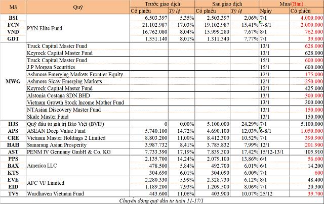 Chuyển động quỹ đầu tư tuần 11-17/1: Thỏa thuận tại MWG, PYN Elite bán cổ phiếu chứng khoán - Ảnh 1.