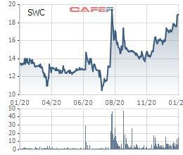 Sowatco (SWC) báo lợi nhuận cả năm 2020 tăng gấp đôi cùng kỳ, vượt 69% kế hoạch năm - Ảnh 2.