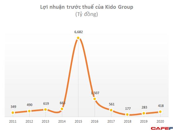 Kido Group (KDC): LNTT năm 2020 tăng 47% lên 418 tỷ đồng - Ảnh 1.