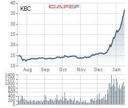 Dragon Capital trở thành cổ đông lớn tại KBC - Ảnh 1.