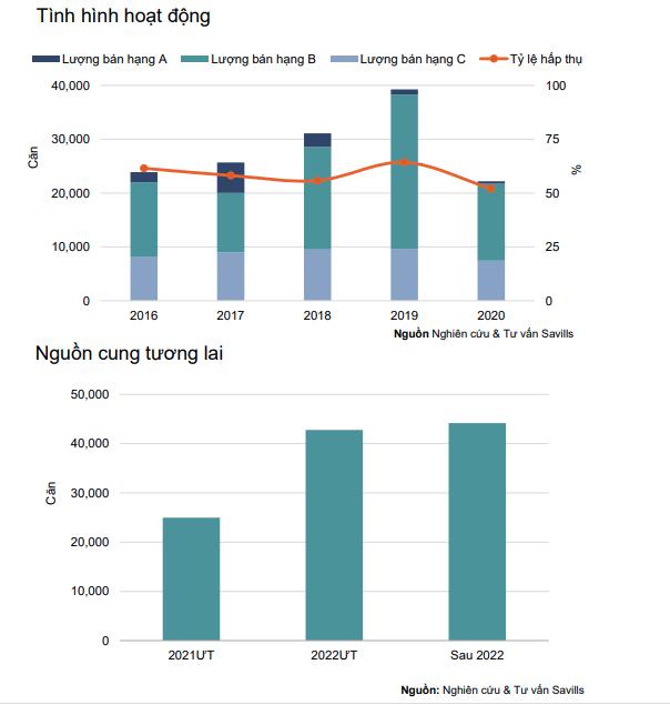 Hà Nội: Căn hộ thanh khoản thấp nhất trong vòng 5 năm nhưng giá vẫn tăng - Ảnh 2.