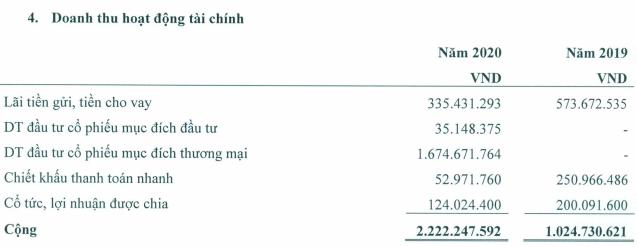 Đem tiền nhàn đi đầu tư chứng khoán, một công ty sách tăng lãi lên gần 5 tỷ đồng - Ảnh 2.