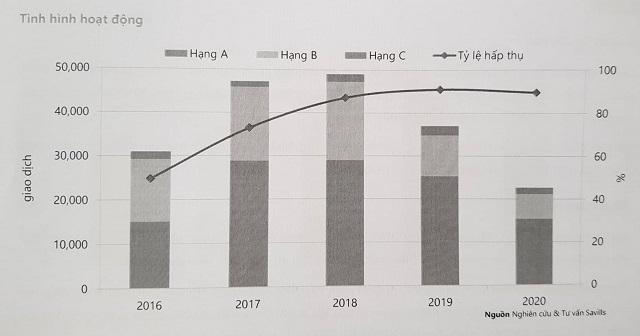 Savills: Giao dịch căn hộ tại TP Thủ Đức chiếm 65% thị phần TP HCM trong 2020 - Ảnh 1.
