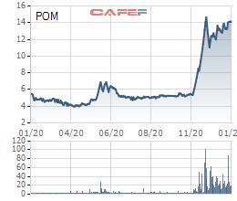Người nhà Chủ tịch HĐQT Thép Pomina đăng ký mua 5 triệu cổ phiếu POM - Ảnh 1.