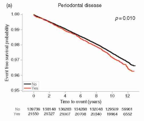 Mỗi phút lại có 1 người đột tử, sau 10 năm nghiên cứu: Đánh răng có liên quan đến bệnh tim - Ảnh 2.