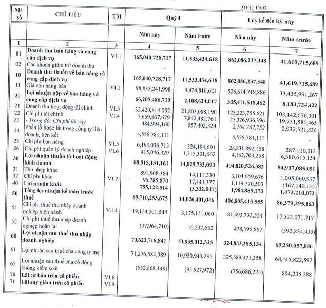 Nhà Đà Nẵng (NDN) báo lãi quý 4/2020 tăng cao gấp 6,5 lần cùng kỳ do tiếp tục hạch toán doanh thu Dự án Monarchy Block B - Ảnh 1.