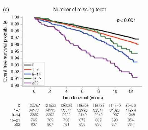 Mỗi phút lại có 1 người đột tử, sau 10 năm nghiên cứu: Đánh răng có liên quan đến bệnh tim - Ảnh 3.