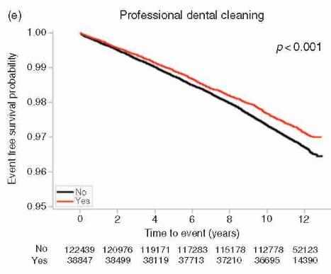 Mỗi phút lại có 1 người đột tử, sau 10 năm nghiên cứu: Đánh răng có liên quan đến bệnh tim - Ảnh 5.