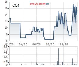 Bất động sản Taseco đăng ký mua thêm gần 11 triệu cổ phiếu CC4 - Ảnh 1.