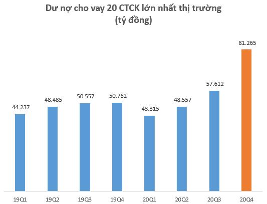 """Dư nợ cho vay tại các CTCK lập kỷ lục hơn 90.000 tỷ đồng vào cuối năm 2020, SSI """"phả hơi nóng"""" vào Mirae Asset - Ảnh 2."""