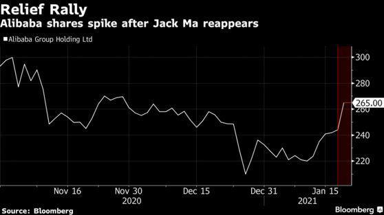 Sức nóng của Jack Ma: Xuất hiện trong chưa đến 1 phút nhưng đã mang lại món quà 58 tỷ USD cho Alibaba - Ảnh 1.