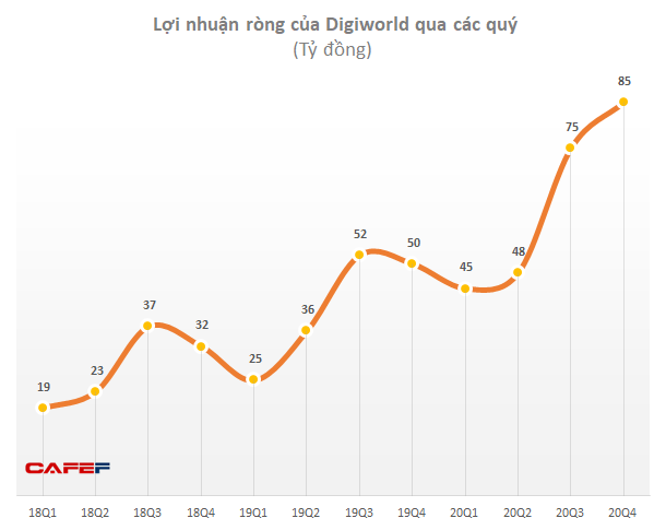 Thiết bị Apple, Xiaomi tiêu thụ mạnh mẽ, lợi nhuận quý 4 của Digiworld tăng trưởng 69% - Ảnh 1.
