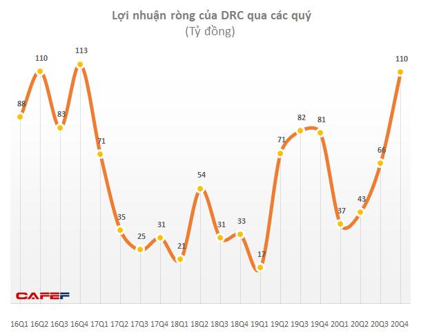Cao su Đà Nẵng (DRC): Lãi ròng quý 4/2020 cao nhất 4 năm với 110 tỷ đồng - Ảnh 1.