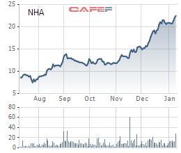 NHA: Thị giá tăng 9% ngày đầu chuyển sàn HoSE, lợi nhuận cả năm 2020 đạt 36 tỷ đồng - Ảnh 1.