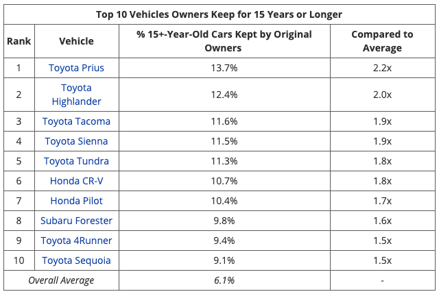 10 xe bền nhất: 100% xe Nhật, Toyota chiếm tới 7 vị trí - Ảnh 1.