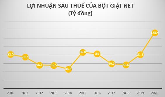 Bôt giặt NET báo lãi năm 2020 hơn 133 tỷ đồng – cao nhất kể từ khi niêm yết trên sàn giao dịch - Ảnh 2.