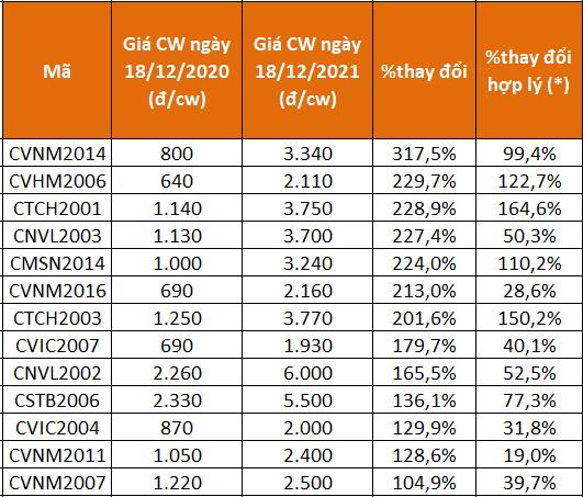 Cổ phiếu cơ sở tăng bình thường, nhiều chứng quyền tăng phi thường - Ảnh 3.
