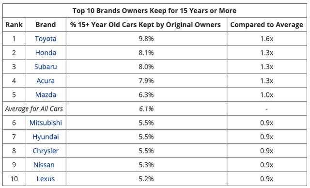 10 xe bền nhất: 100% xe Nhật, Toyota chiếm tới 7 vị trí - Ảnh 3.