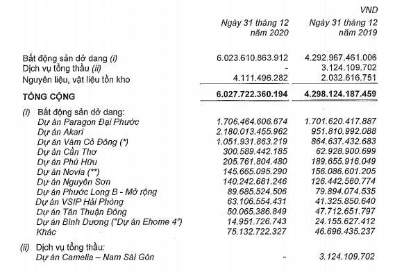Đầu tư Nam Long (NLG): Quý 4 lãi 633 tỷ đồng tăng 13% nhờ doanh thu tài chính - Ảnh 3.