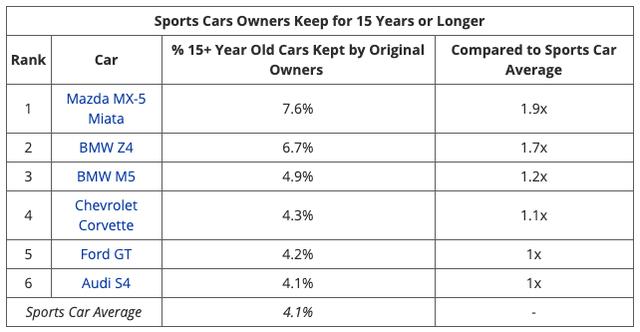 10 xe bền nhất: 100% xe Nhật, Toyota chiếm tới 7 vị trí - Ảnh 4.
