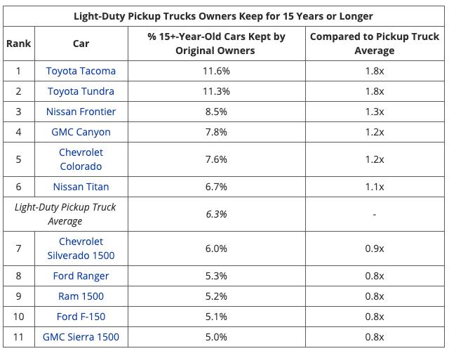 10 xe bền nhất: 100% xe Nhật, Toyota chiếm tới 7 vị trí - Ảnh 5.